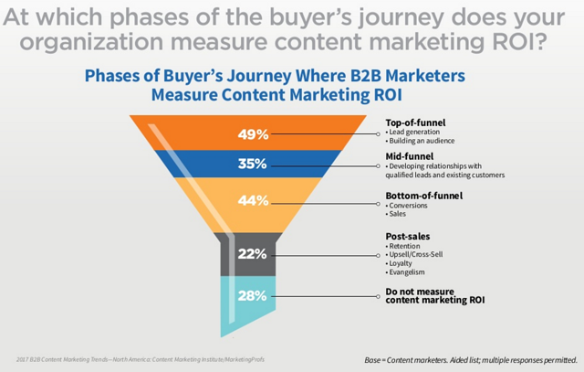 where-b2b-marketers-measure-content-marketing-roi.png