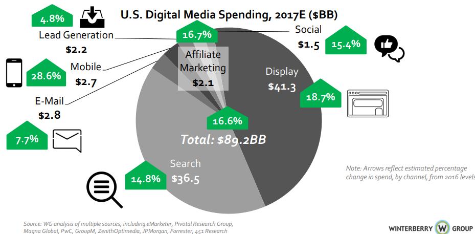 2017 digital spend numbers