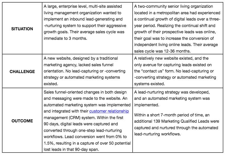 marketing-essentials-chart.png