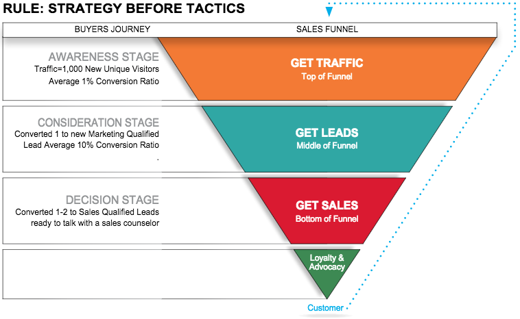 marketing-essentials-sales-funnel.png