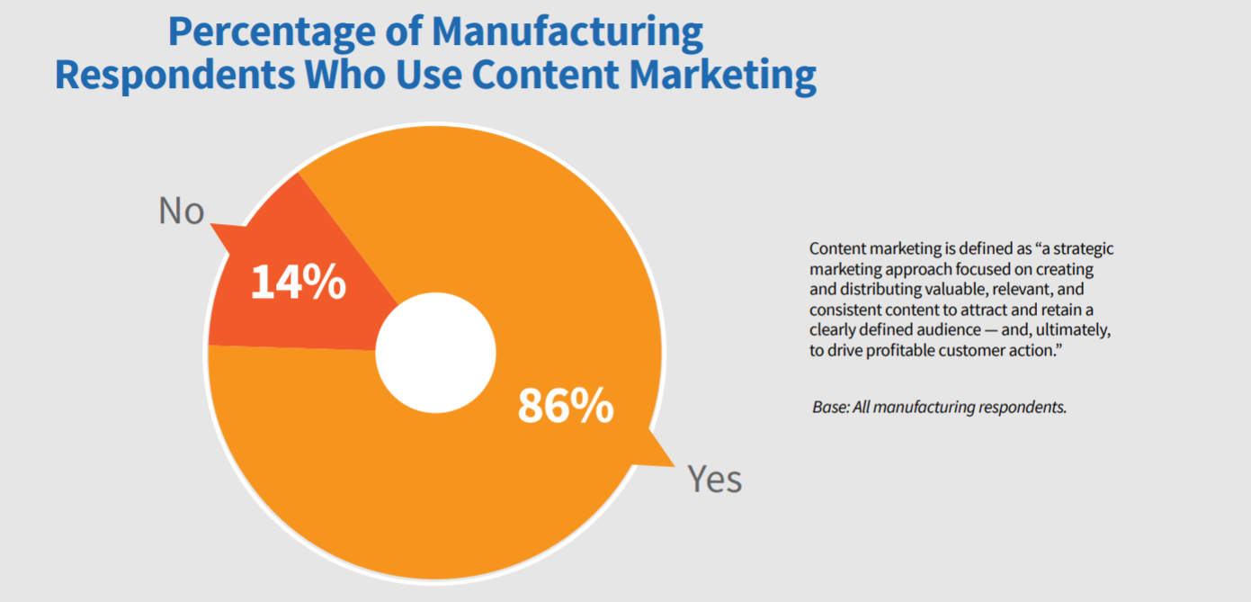 Content Marketing Manufacturing