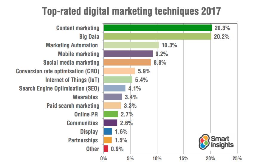 Digital Marketing Techniques