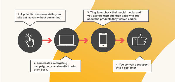 Graphic of the why retargeting campaigns can help a prospect convert to a customer.
