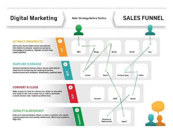 digital-marketing-sales-funnel