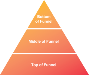 Flip your sales funnel