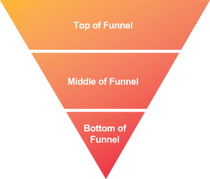 Correct Sales Funnel