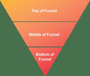 Correct Sales Funnel